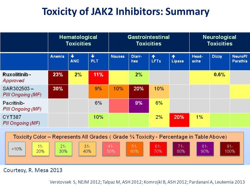 Verstovsek S, NEJM 2012; Talpaz M, ASH 2012; Komrojki B, ASH 2012; Pardanani A, Leukemia 2013 Courtesy, R. Mesa 2013 Toxicity of JAK2 Inhibitors: Summ
