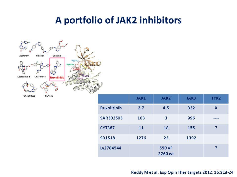Reddy M et al. Exp Opin Ther targets 2012; 16:313-24 A portfolio of JAK2 inhibitors JAK1JAK2JAK3TYK2 Ruxolitinib2.74.5322X SAR3025031033996---- CYT387