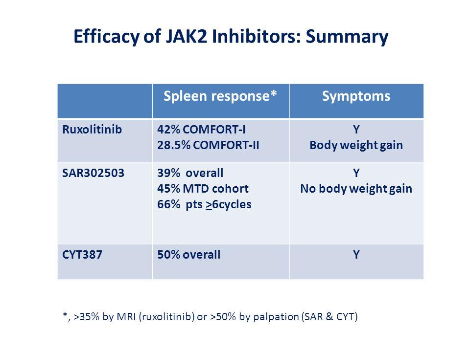 Efficacy of JAK2 Inhibitors: Summary Spleen response*Symptoms Ruxolitinib42% COMFORT-I 28.5% COMFORT-II Y Body weight gain SAR30250339% overall 45% MT