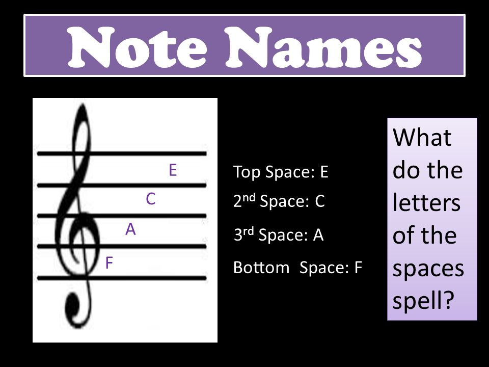 Note Names Top Space: E 2 nd Space: C 3 rd Space: A Bottom Space: F F A C E What do the letters of the spaces spell?