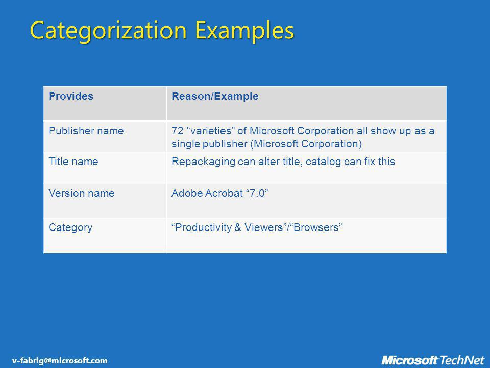 v-fabrig@microsoft.com Categorization Examples ProvidesReason/Example Publisher name72 varieties of Microsoft Corporation all show up as a single publ