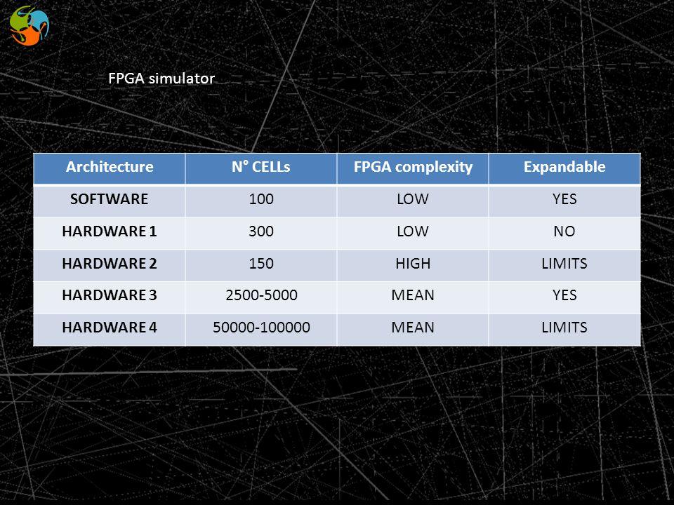 FPGA simulator ArchitectureN° CELLsFPGA complexityExpandable SOFTWARE100LOWYES HARDWARE 1300LOWNO HARDWARE 2150HIGHLIMITS HARDWARE 32500-5000MEANYES H
