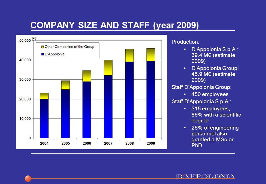 COMPANY SIZE AND STAFF (year 2009) Production: DAppolonia S.p.A.: 39.4 M (estimate 2009) DAppolonia Group: 45.9 M (estimate 2009) Staff DAppolonia Gro