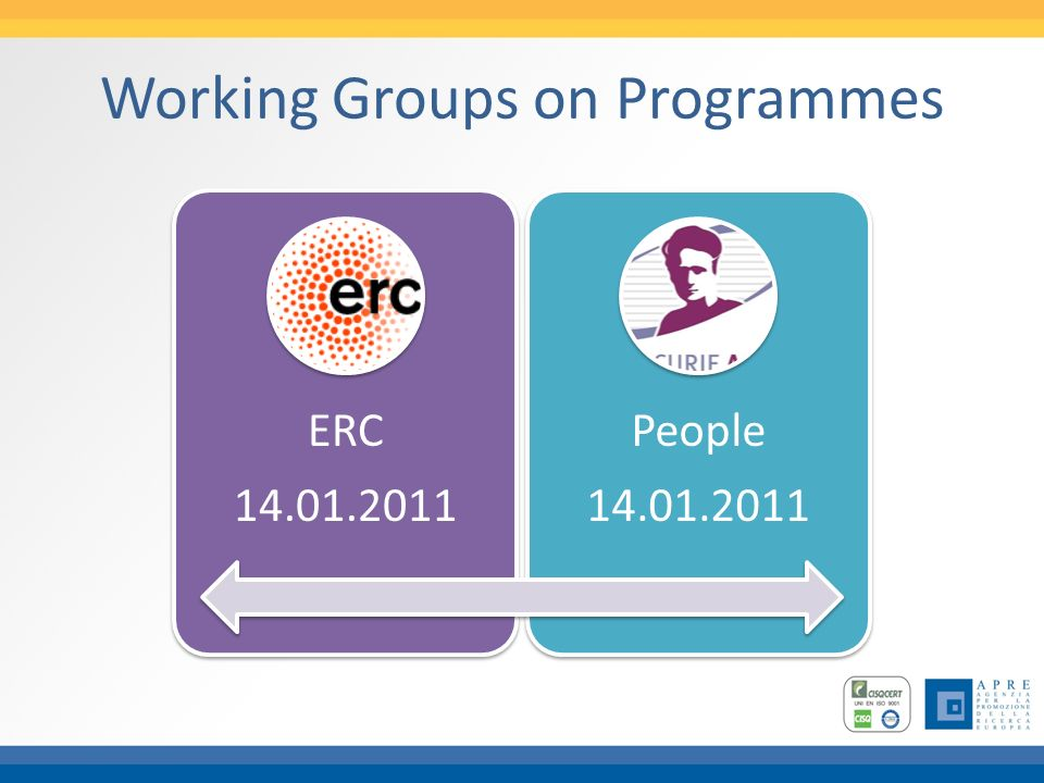 Working Groups on Programmes ERC 14.01.2011 People 14.01.2011