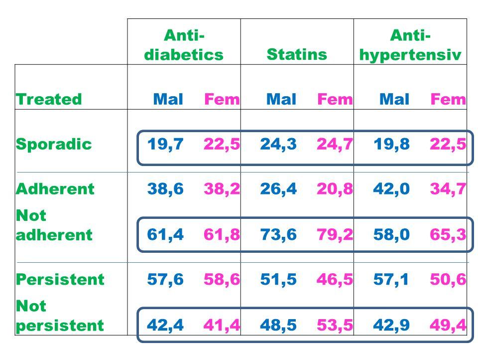 Anti- diabeticsStatins Anti- hypertensiv TreatedMalFemMalFemMalFem Sporadic19,722,524,324,719,822,5 Adherent38,638,226,420,842,034,7 Not adherent61,461,873,679,258,065,3 Persistent57,658,651,546,557,150,6 Not persistent42,441,448,553,542,949,4