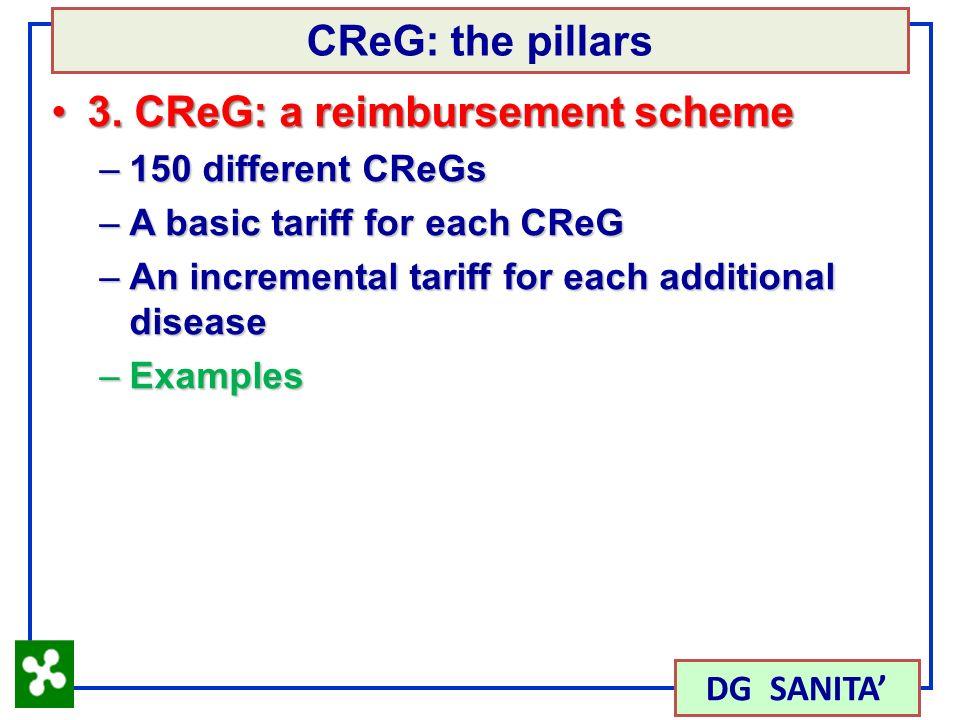 30 3. CReG: a reimbursement scheme3.