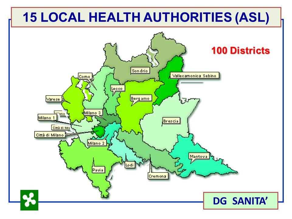 15 LOCAL HEALTH AUTHORITIES (ASL) DG SANITA 100 Districts