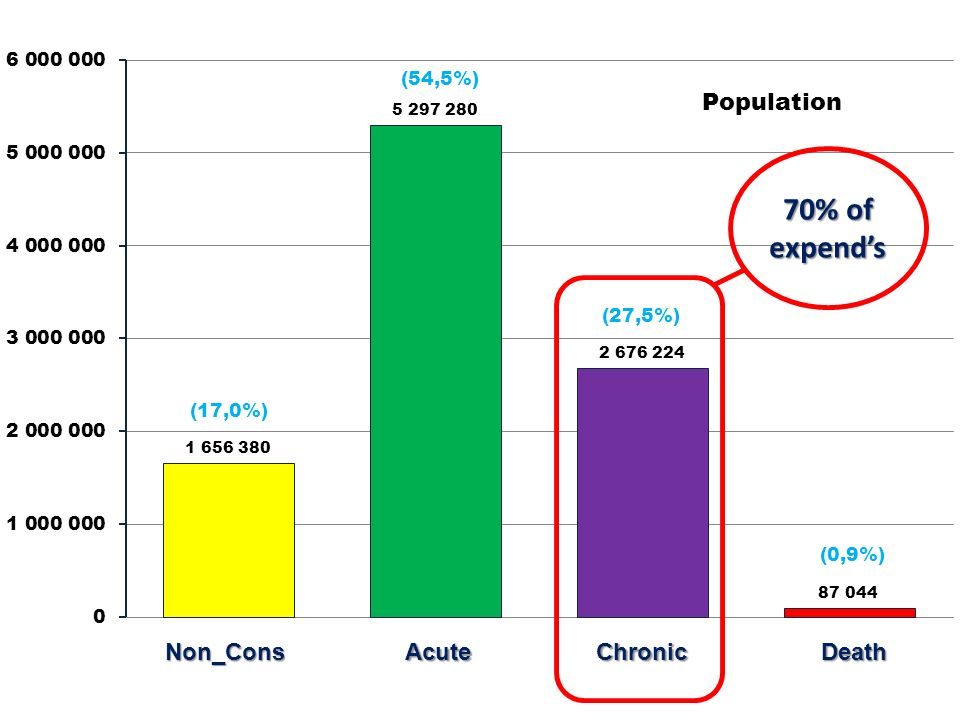 Non_ConsAcuteChronicDeath 70% of expends