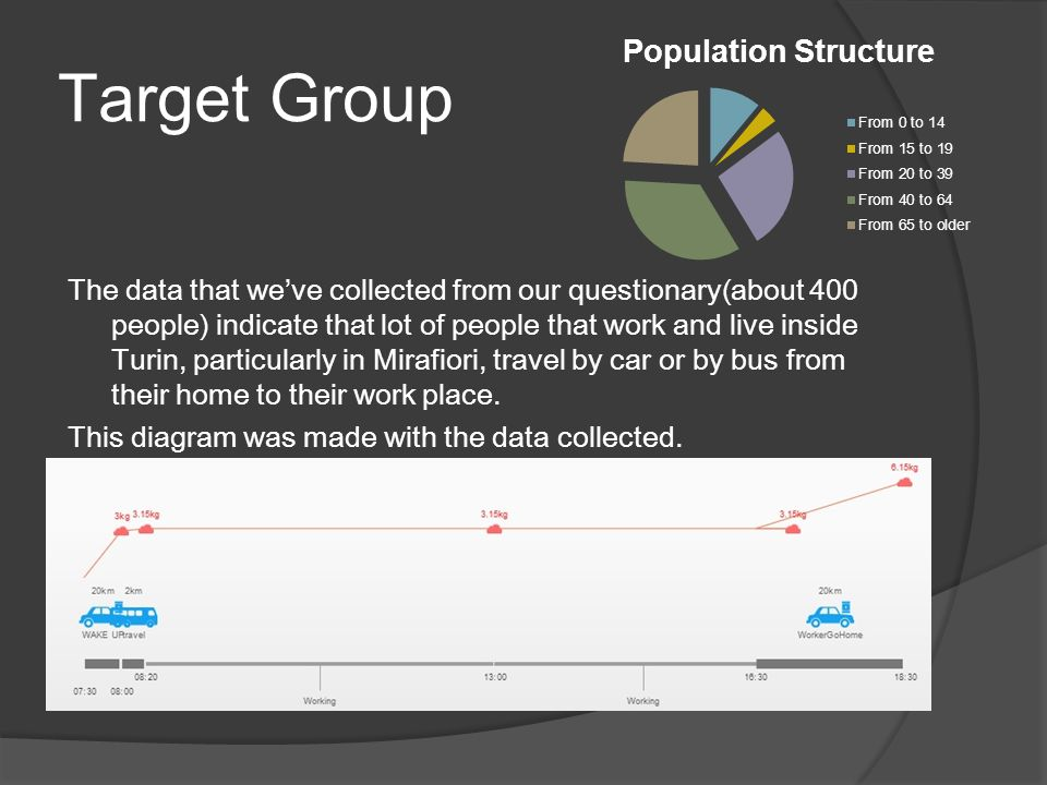 Target Group The data that weve collected from our questionary(about 400 people) indicate that lot of people that work and live inside Turin, particularly in Mirafiori, travel by car or by bus from their home to their work place.