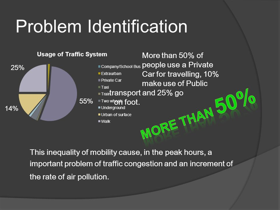 Problem Identification More than 50% of people use a Private Car for travelling, 10% make use of Public transport and 25% go on foot.