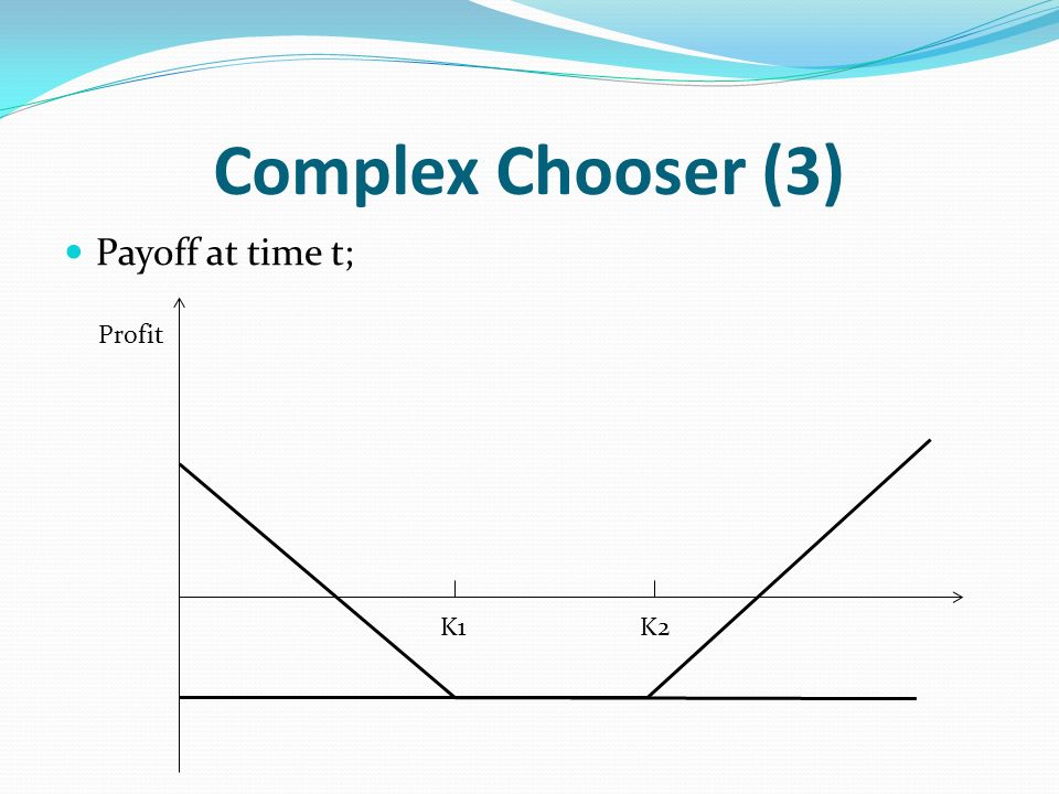 Complex Chooser (3) Payoff at time t; Profit K2K1
