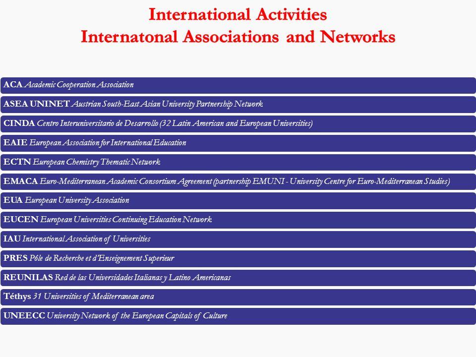 ACA Academic Cooperation AssociationASEA UNINET Austrian South-East Asian University Partnership NetworkCINDA Centro Interuniversitario de Desarrollo