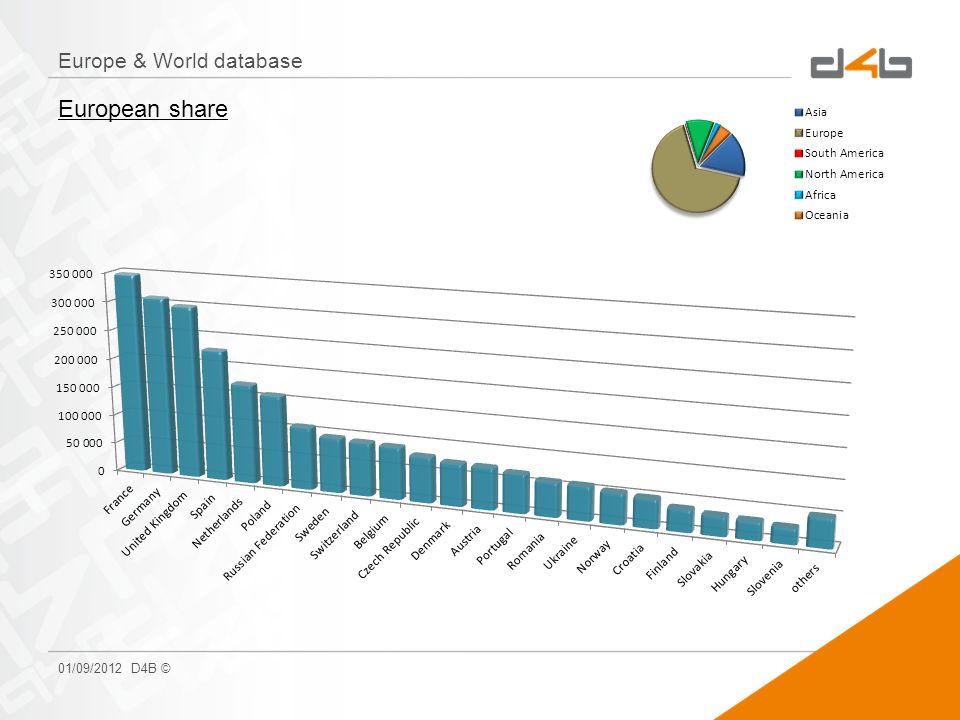 Europe & World database 01/09/2012 D4B © European share