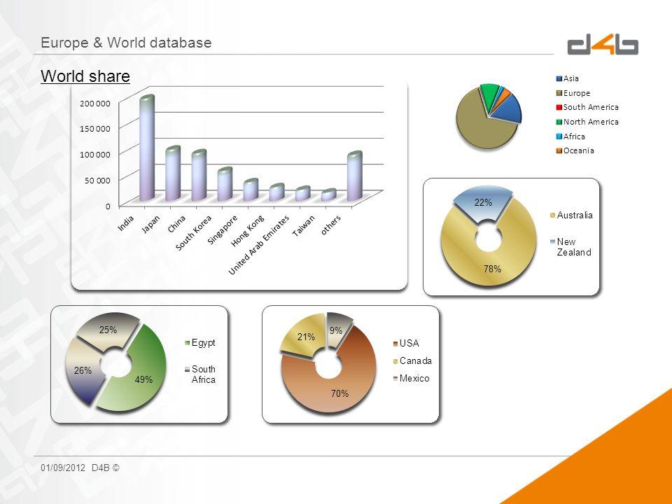 Europe & World database 01/09/2012 D4B © World share