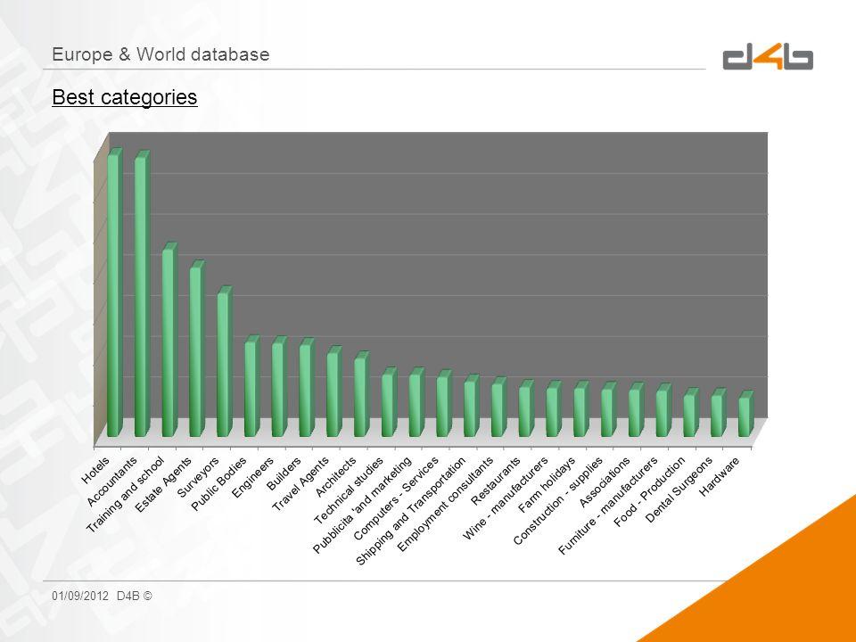 Europe & World database 01/09/2012 D4B © Best categories