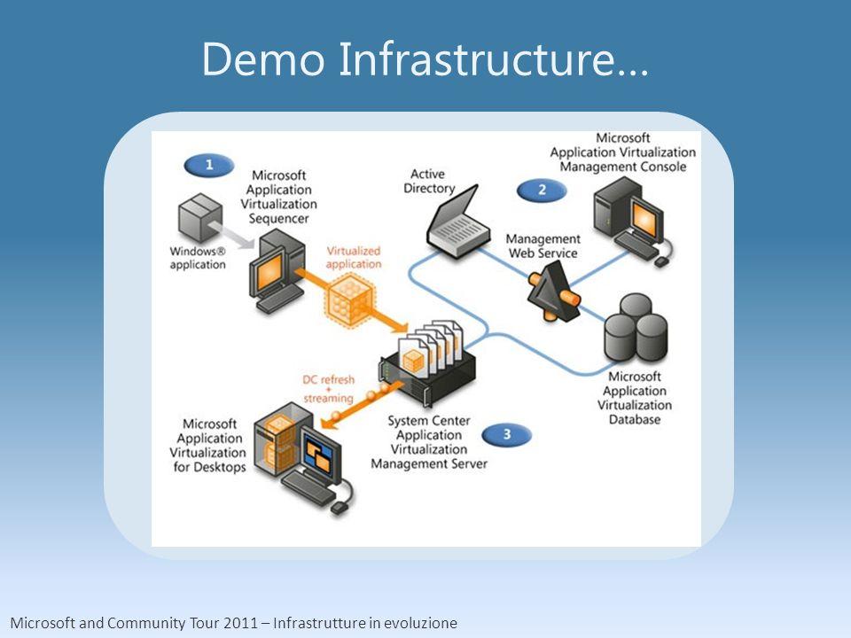Microsoft and Community Tour 2011 – Infrastrutture in evoluzione Demo Infrastructure…