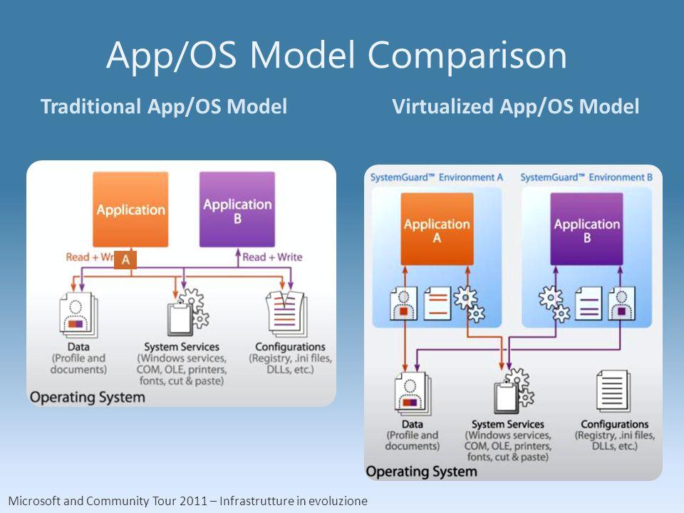 Microsoft and Community Tour 2011 – Infrastrutture in evoluzione App/OS Model Comparison Traditional App/OS ModelVirtualized App/OS Model