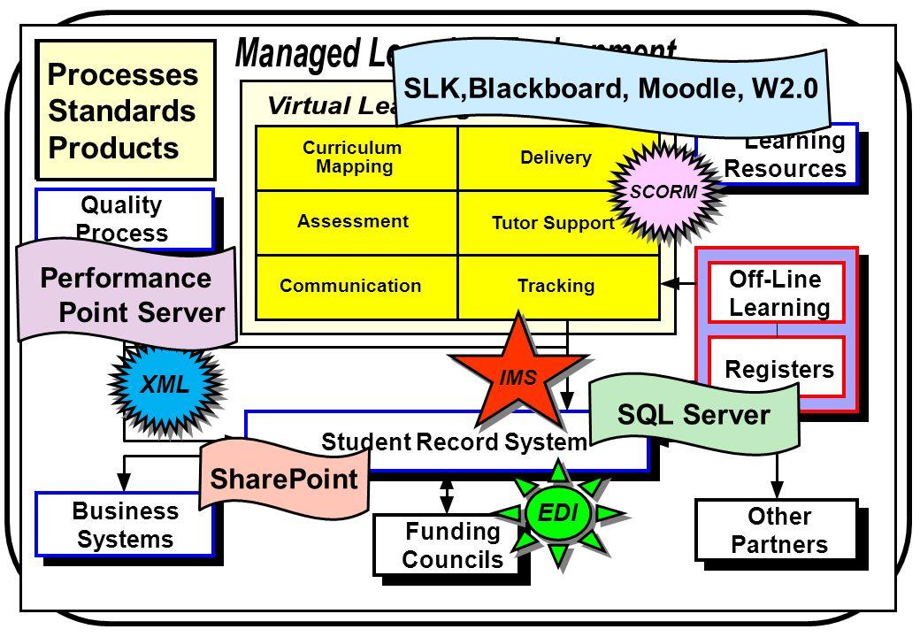 MLE JISC 2002 EDI SCORM IMS XML Performance Point Server SharePoint SLK,Blackboard, Moodle, W2.0 SQL Server Processes Standards Products
