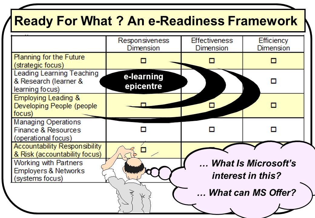 Ready For What ? An e-Readiness Framework Any Vice Chancellor, Rector or Principal has lots of e agendas to consider … e-learning epicentre … What Is