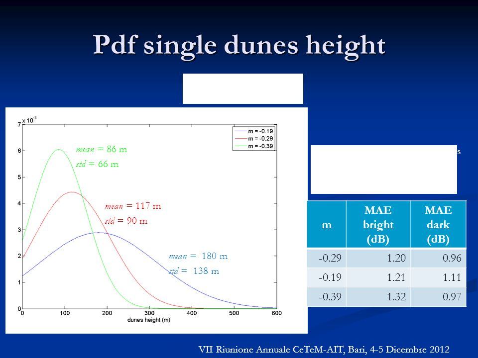 Pdf single dunes height mean = 86 m std = 66 m mean = 117 m std = 90 m mean = 180 m std = 138 m m MAE bright (dB) MAE dark (dB) -0.291.200.96 -0.191.2