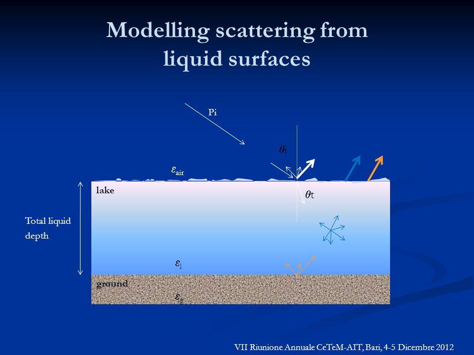 Modelling scattering from liquid surfaces ground lake Total liquid depth g l air Pi i t VII Riunione Annuale CeTeM-AIT, Bari, 4-5 Dicembre 2012