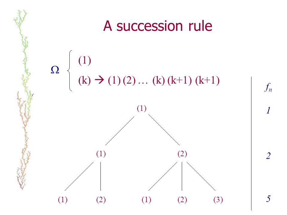 A succession rule (1) (k) (1) (2) … (k) (k+1) (k+1) (1) (2) (1)(2)(3) (1) (2) fnfn 1 2 5