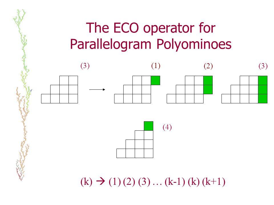(k) (1) (2) (3) … (k-1) (k) (k+1) (3) (4) (1) (2)(3) The ECO operator for Parallelogram Polyominoes