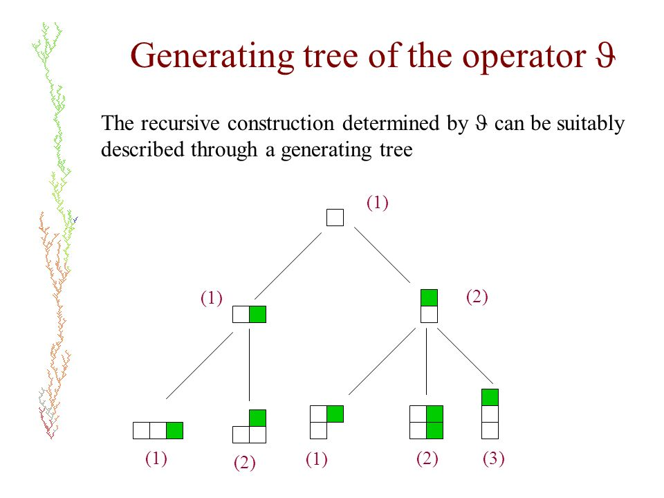 Generating tree of the operator The recursive construction determined by can be suitably described through a generating tree (1) (2) (1) (2)(3) (1) (2