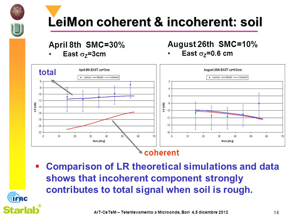 AIT-CeTeM – Telerilevamento a Microonde, Bari 4,5 dicembre 2012 14 August 26th SMC=10% East Z =0.6 cm April 8th SMC=30% East Z =3cm Comparison of LR theoretical simulations and data shows that incoherent component strongly contributes to total signal when soil is rough.