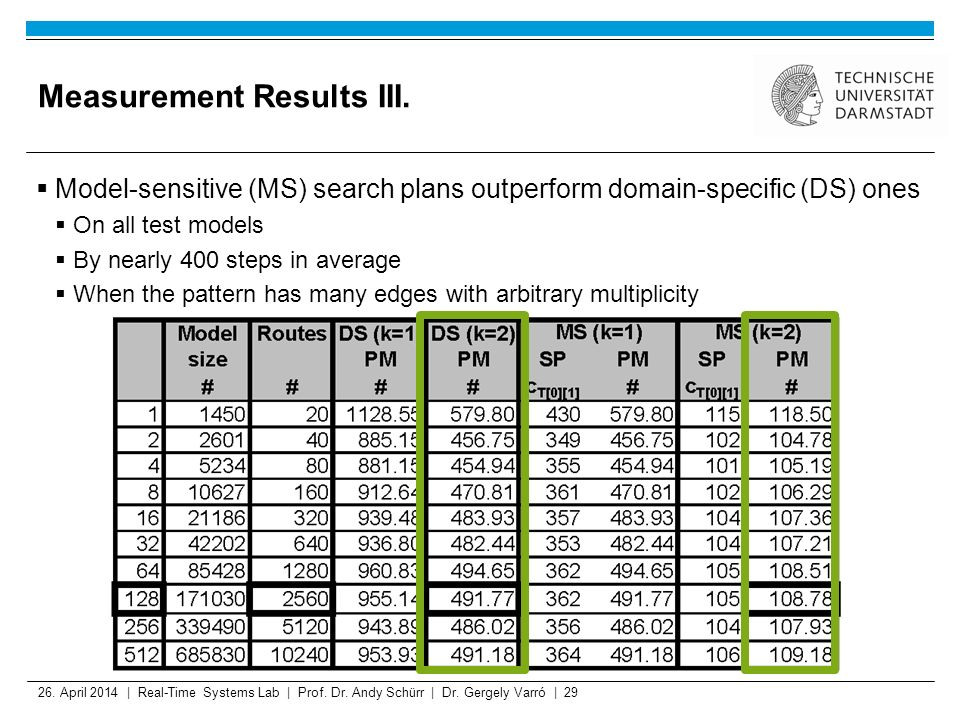 26. April 2014 | Real-Time Systems Lab | Prof. Dr. Andy Schürr | Dr. Gergely Varró | 29 Measurement Results III. Model-sensitive (MS) search plans out