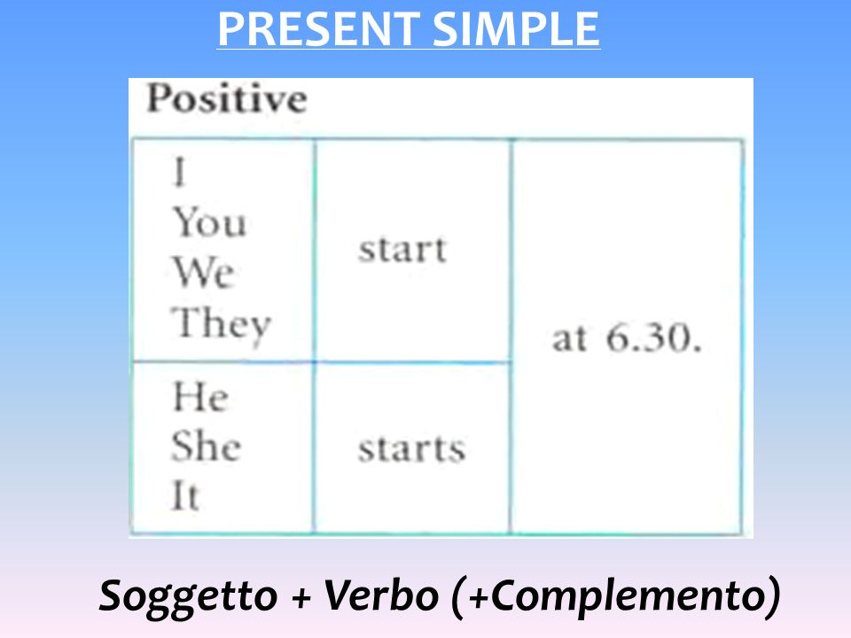 PRESENT SIMPLE Soggetto + Verbo (+Complemento)
