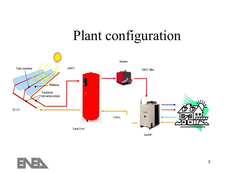 8 Plant configuration Tank 2 m 3 240°C 190°C Min 170°C Heater GAHP 50 m 2