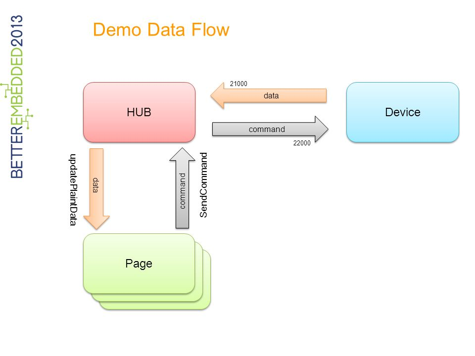 Demo Data Flow Page HUB Device Page SendCommand data command 22000 21000 data updatePlaintData command