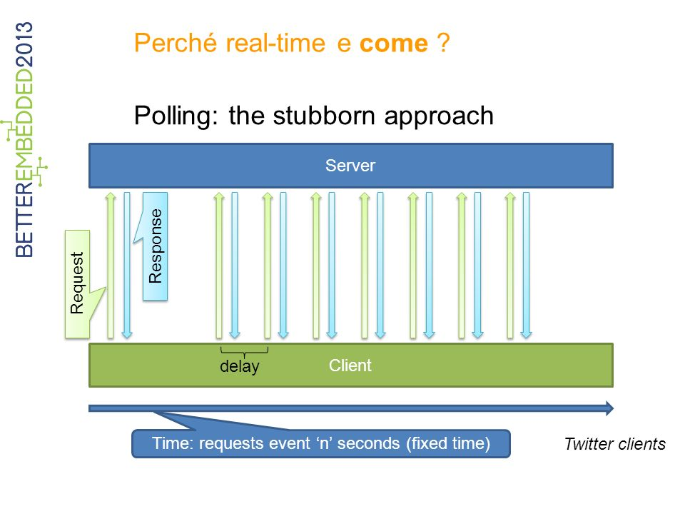 Perché real-time e come ? Polling: the stubborn approach Server Client Time: requests event n seconds (fixed time) Request Response delay Twitter clie