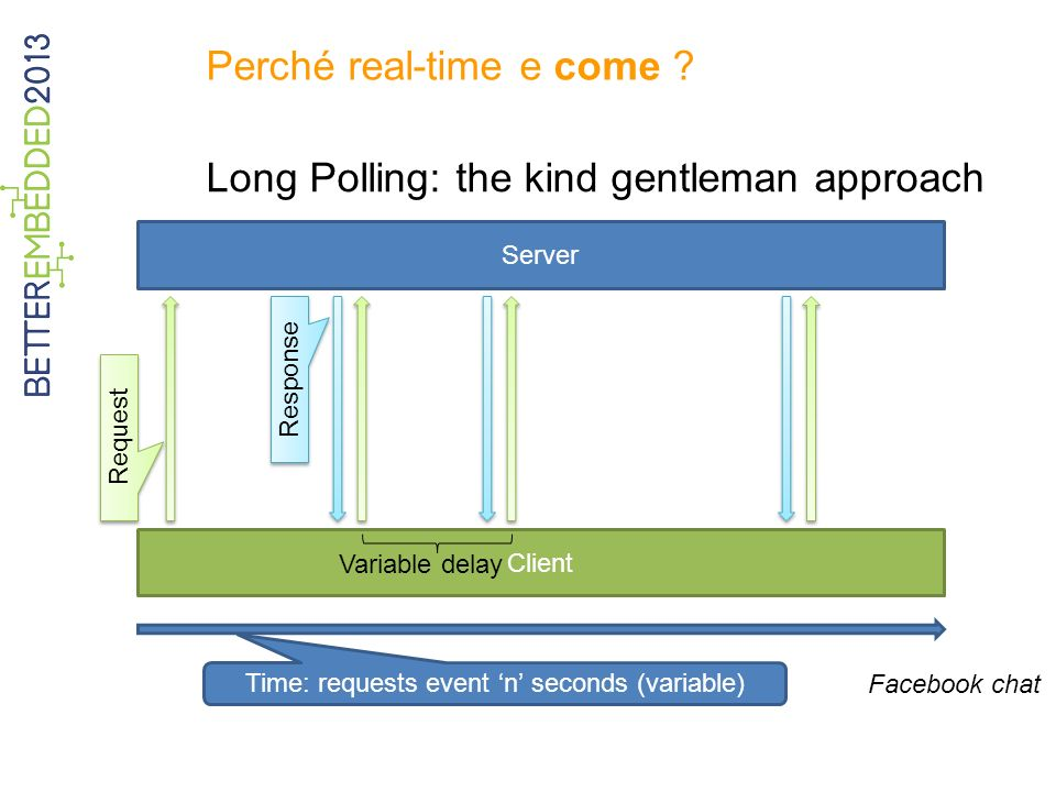 Perché real-time e come ? Long Polling: the kind gentleman approach Server Client Time: requests event n seconds (variable) Request Response Variable