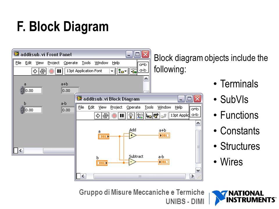Gruppo di Misure Meccaniche e Termiche UNIBS - DIMI F. Block Diagram Block diagram objects include the following: Terminals SubVIs Functions Constants