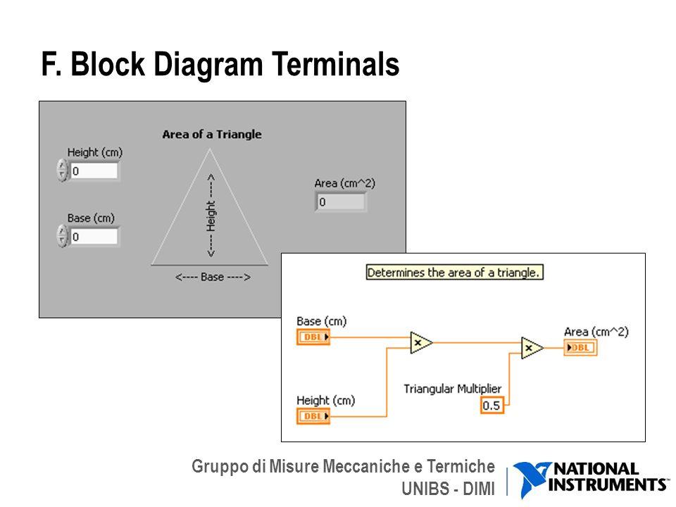 Gruppo di Misure Meccaniche e Termiche UNIBS - DIMI F. Block Diagram Terminals 18