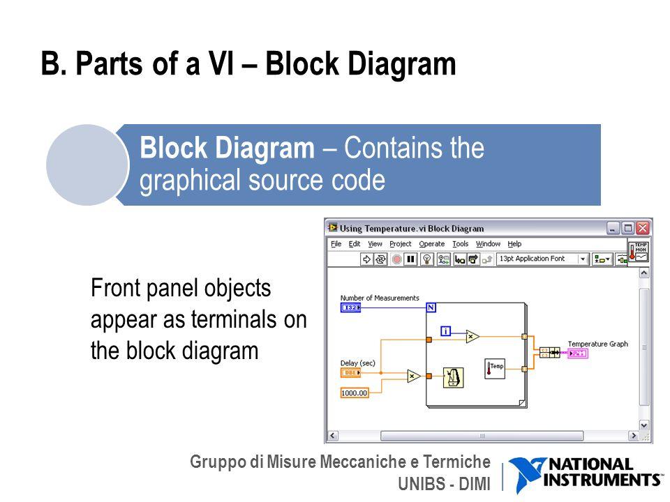Gruppo di Misure Meccaniche e Termiche UNIBS - DIMI B. Parts of a VI – Block Diagram Front panel objects appear as terminals on the block diagram 4 Bl
