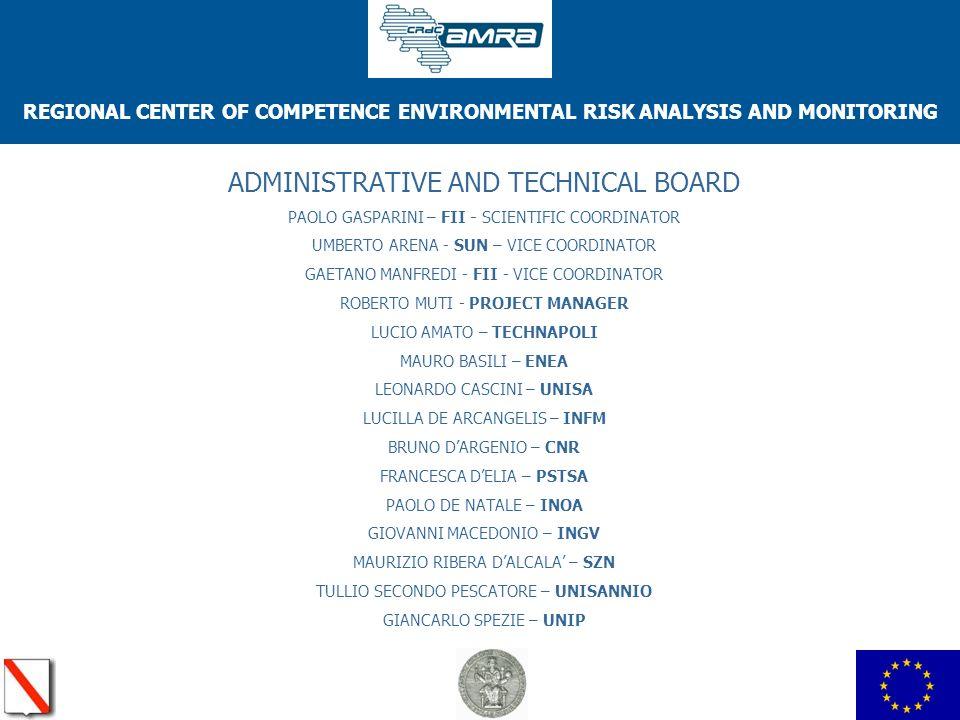 REGIONAL CENTER OF COMPETENCE ENVIRONMENTAL RISK ANALYSIS AND MONITORING ADMINISTRATIVE AND TECHNICAL BOARD PAOLO GASPARINI – FII - SCIENTIFIC COORDINATOR UMBERTO ARENA - SUN – VICE COORDINATOR GAETANO MANFREDI - FII - VICE COORDINATOR ROBERTO MUTI - PROJECT MANAGER LUCIO AMATO – TECHNAPOLI MAURO BASILI – ENEA LEONARDO CASCINI – UNISA LUCILLA DE ARCANGELIS – INFM BRUNO DARGENIO – CNR FRANCESCA DELIA – PSTSA PAOLO DE NATALE – INOA GIOVANNI MACEDONIO – INGV MAURIZIO RIBERA DALCALA – SZN TULLIO SECONDO PESCATORE – UNISANNIO GIANCARLO SPEZIE – UNIP