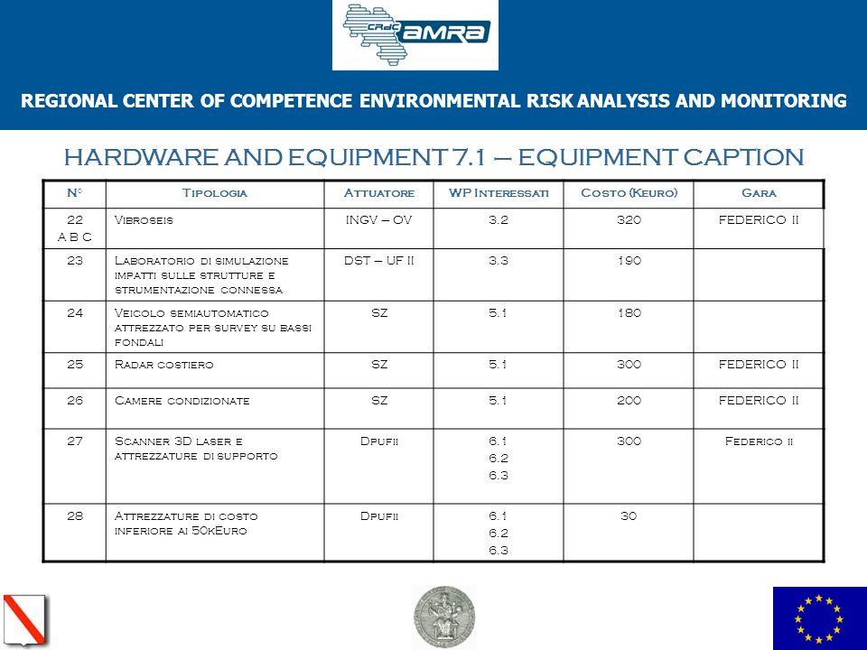 REGIONAL CENTER OF COMPETENCE ENVIRONMENTAL RISK ANALYSIS AND MONITORING HARDWARE AND EQUIPMENT 7.1 – EQUIPMENT CAPTION N°TipologiaAttuatoreWP InteressatiCosto (Keuro)Gara 22 A B C VibroseisINGV – OV3.2320FEDERICO II 23Laboratorio di simulazione impatti sulle strutture e strumentazione connessa DST – UF II3.3190 24Veicolo semiautomatico attrezzato per survey su bassi fondali SZ5.1180 25Radar costieroSZ5.1300FEDERICO II 26Camere condizionateSZ5.1200FEDERICO II 27Scanner 3D laser e attrezzature di supporto Dpufii6.1 6.2 6.3 300Federico ii 28Attrezzature di costo inferiore ai 50kEuro Dpufii6.1 6.2 6.3 30