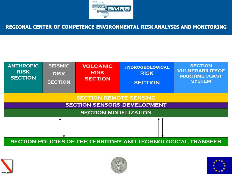 REGIONAL CENTER OF COMPETENCE ENVIRONMENTAL RISK ANALYSIS AND MONITORING SEISMIC RISK SECTION ANTHROPIC RISK SECTION VOLCANIC RISK SECTION HYDROGEOLOGICAL RISK SECTION SECTION VULNERABILITY OF MARITIME COAST SYSTEM SECTION SENSORS DEVELOPMENT SECTION MODELIZATION SECTION REMOTE SENSING SECTION POLICIES OF THE TERRITORY AND TECHNOLOGICAL TRANSFER