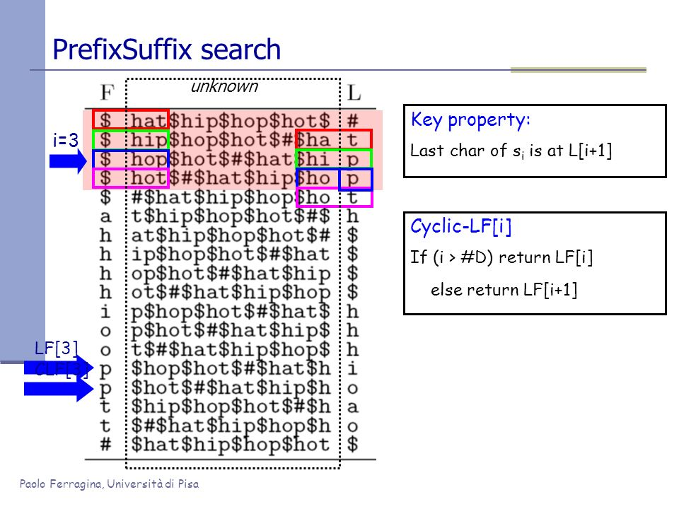 Paolo Ferragina, Università di Pisa PrefixSuffix search Key property: Last char of s i is at L[i+1] Cyclic-LF[i] If (i > #D) return LF[i] else return
