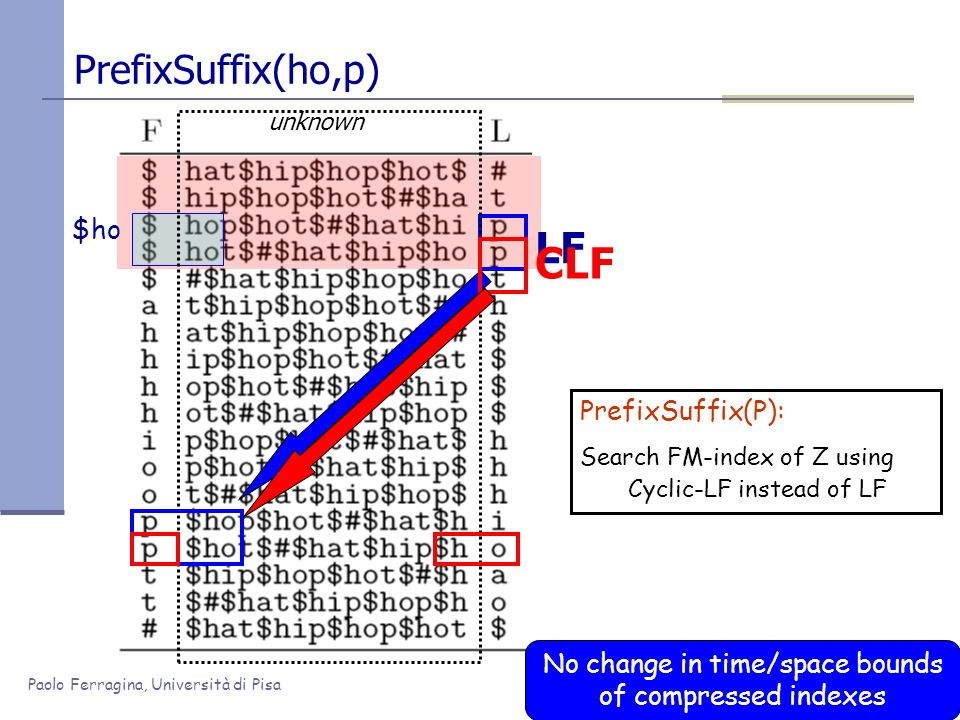 Paolo Ferragina, Università di Pisa PrefixSuffix(ho,p) PrefixSuffix(P): Search FM-index of Z using Cyclic-LF instead of LF No change in time/space bounds of compressed indexes unknown $ho LF CLF