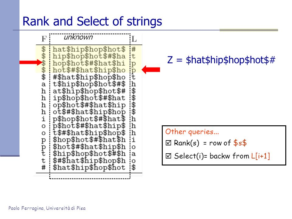 Paolo Ferragina, Università di Pisa Rank and Select of strings Z = $hat$hip$hop$hot$# Other queries... Rank(s) = row of $s$ Select(i)= backw from L[i+