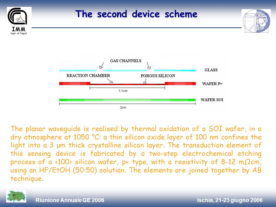 Ischia, 21-23 giugno 2006Riunione Annuale GE 2006 The second device scheme The planar waveguide is realised by thermal oxidation of a SOI wafer, in a dry atmosphere at 1050 °C: a thin silicon oxide layer of 100 nm confines the light into a 3 μm thick crystalline silicon layer.