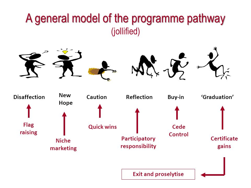 A general model of the programme pathway A general model of the programme pathway (jollified) Disaffection New Hope CautionReflectionBuy-inGraduation