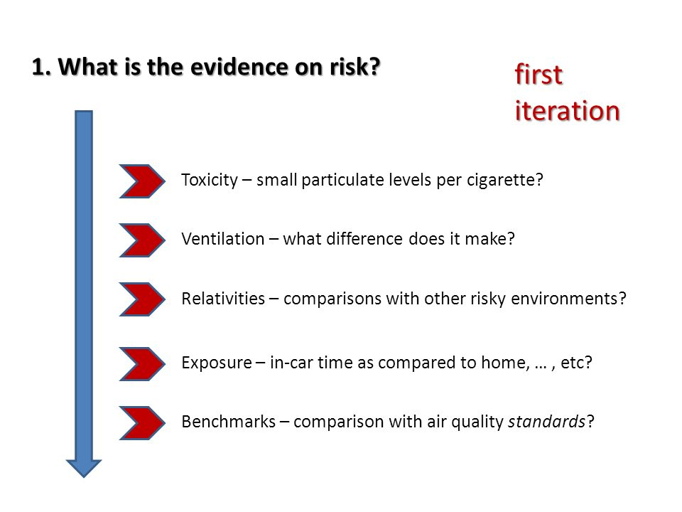 first iteration 1. What is the evidence on risk? Toxicity – small particulate levels per cigarette? Ventilation – what difference does it make? Relati