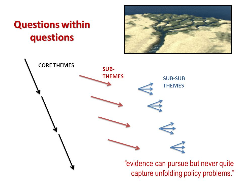 Questions within questions CORE THEMES SUB- THEMES SUB-SUB THEMES evidence can pursue but never quite capture unfolding policy problems.