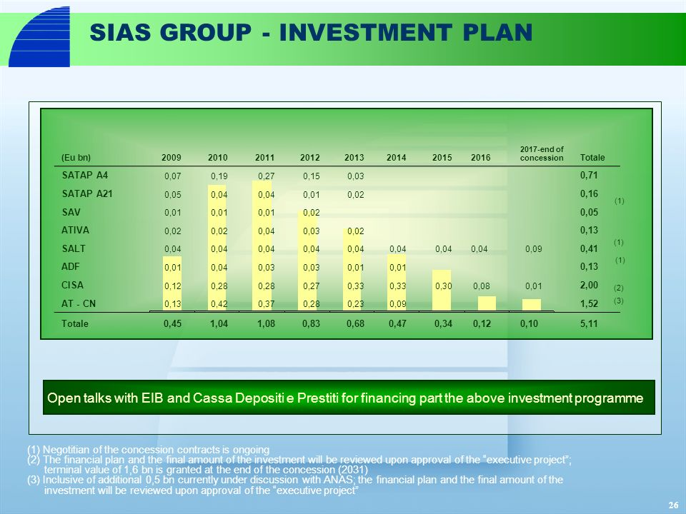 26 SIAS GROUP - INVESTMENT PLAN (Eu bn)20092010201120122013201420152016 2017-end of concession Totale SATAP A4 0,070,19 0,270,150,03 0,71 SATAP A21 0,050,04 0,010,02 0,16 SAV 0,01 0,02 0,05 ATIVA 0,02 0,040,030,02 0,13 SALT 0,04 0,09 0,41 ADF 0,010,040,03 0,01 0,13 CISA 0,120,28 0,270,33 0,30 0,08 0,01 2,00 AT - CN 0,130,420,370,280,230,09 1,52 Totale0,451,041,080,830,680,470,340,120,105,11 (1) (3) Open talks with EIB and Cassa Depositi e Prestiti for financing part the above investment programme (2) (1) Negotitian of the concession contracts is ongoing (2) The financial plan and the final amount of the investment will be reviewed upon approval of the executive project; terminal value of 1,6 bn is granted at the end of the concession (2031) (3) Inclusive of additional 0,5 bn currently under discussion with ANAS; the financial plan and the final amount of the investment will be reviewed upon approval of the executive project