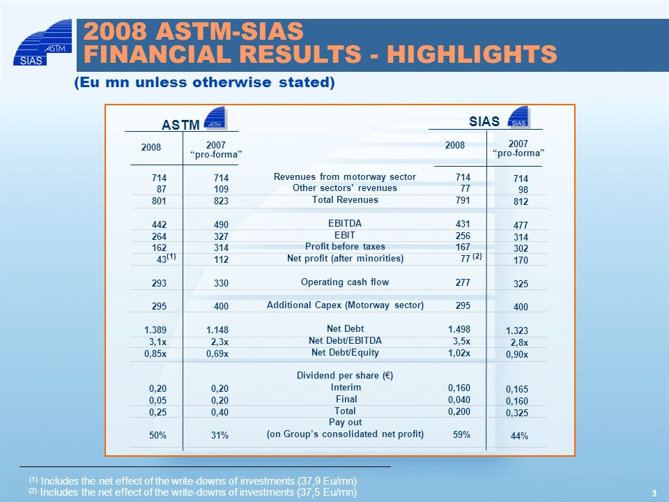1Q 2009 ASTM-SIAS FINANCIAL RESULTS - HIGHLIGHTS (Eu mn) Revenues: Revenues from motorways sector Other sectors revenues Total Revenues Operating costs Capitalization of internal construction costs EBITDA ASTM 1Q 2009 1Q 2008 150,7 19,3 170,0 (102,1) 13,9 81,8 165,1 21,6 186,7 (100,4) 17,4 103,7 SIAS 1Q 2009 1Q 2008 150,7 16,2 166,9 (94,5) 7,8 80,2 165,1 20,0 185,1 (94,1) 11,6 102,6 4